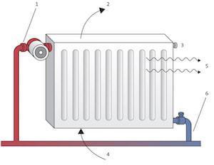 Radiator verwarming: De werking