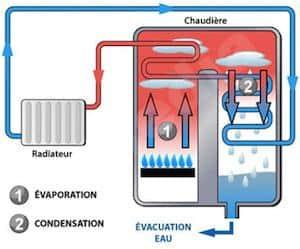 Condensatieketel werking