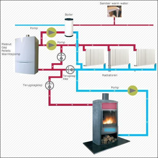 werking centrale verwarming op hout - CV haard