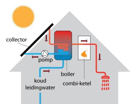 Werking Zonneboiler verwarming