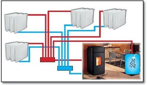 Pellet verwarming werking
