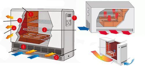 Accumulatieverwarming Werking