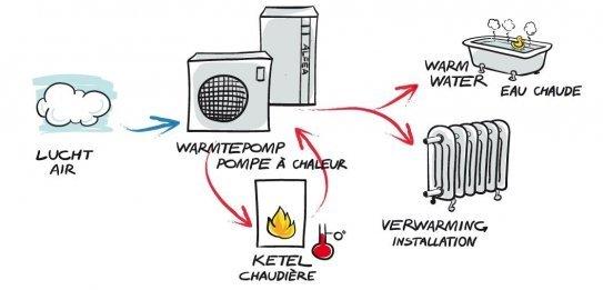 Hybride Warmtepomp